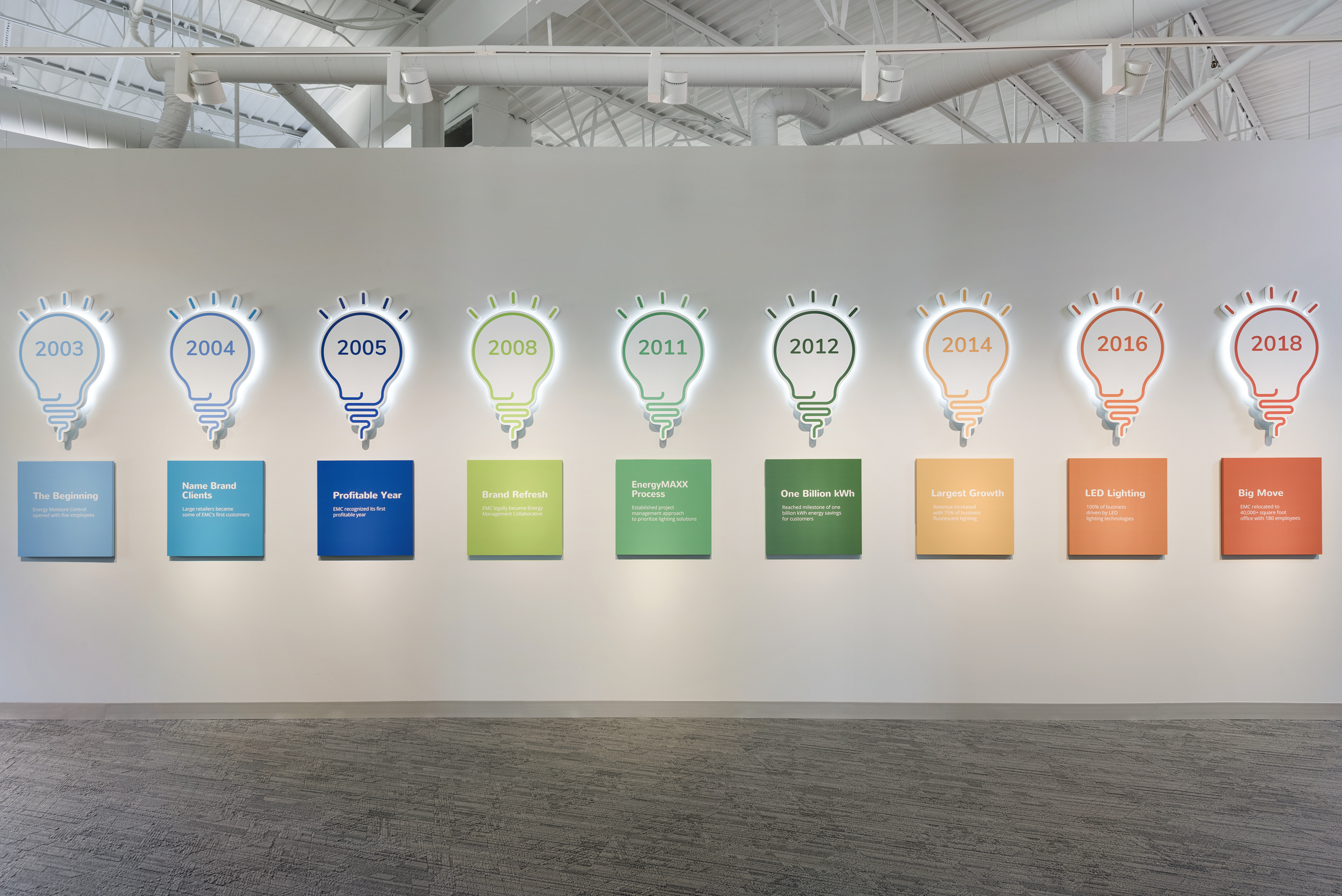 Light bulb timeline wall